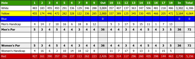 27++ Bury golf club scorecard ideas