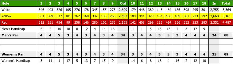 36+ Chartridge park golf club scorecard ideas