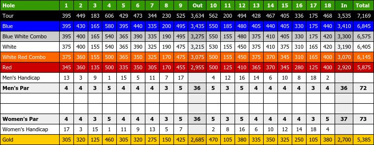 Skygolf Courses Skygolf 360