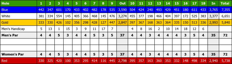 28++ Broadmoor golf course scorecard information